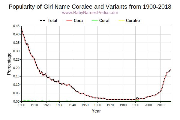 Variant Popularity Trend  for Coralee  from 1900 to 2017