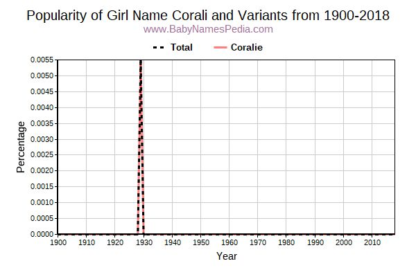 Variant Popularity Trend  for Corali  from 1900 to 2018