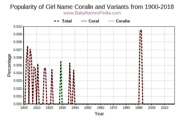 Variant Popularity Trend  for Coralin  from 1900 to 2016
