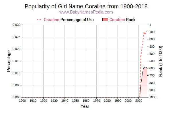 Popularity Trend  for Coraline  from 1900 to 2018