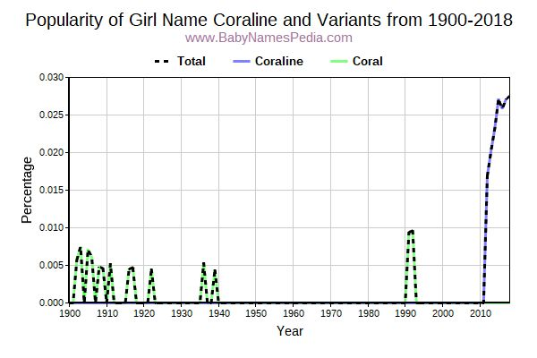 Variant Popularity Trend  for Coraline  from 1900 to 2018