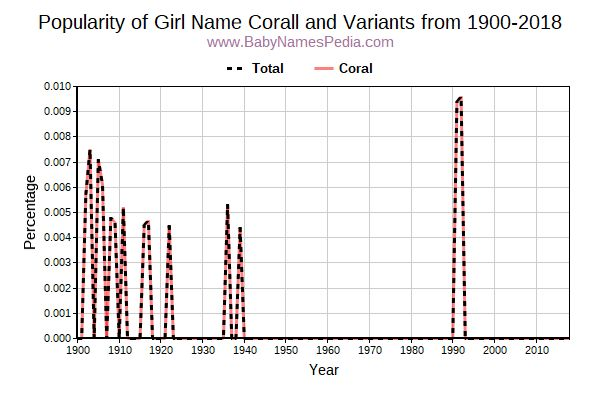 Variant Popularity Trend  for Corall  from 1900 to 2016