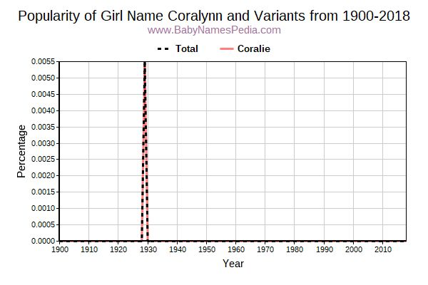 Variant Popularity Trend  for Coralynn  from 1900 to 2017