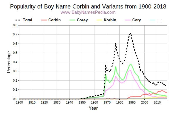 Variant Popularity Trend  for Corbin  from 1900 to 2015