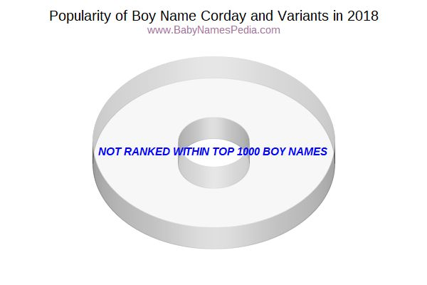 Variant Popularity Chart  for Corday  in 2017
