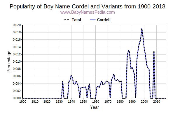 Variant Popularity Trend  for Cordel  from 1900 to 2018