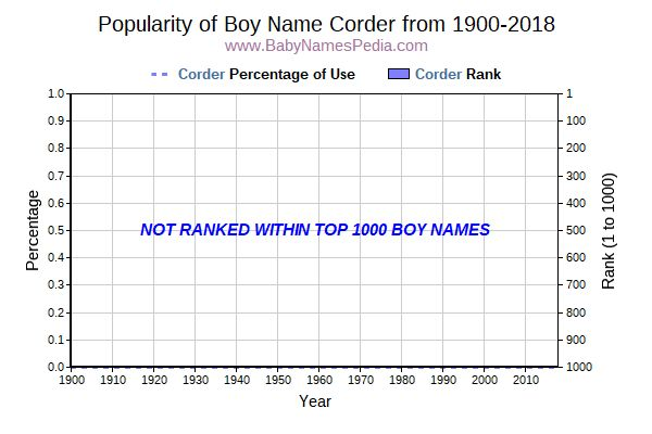 Popularity Trend  for Corder  from 1900 to 2016