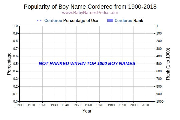Popularity Trend  for Cordereo  from 1900 to 2017