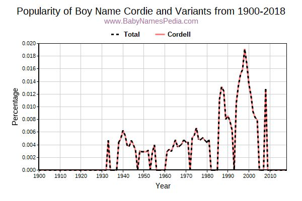 Variant Popularity Trend  for Cordie  from 1900 to 2018