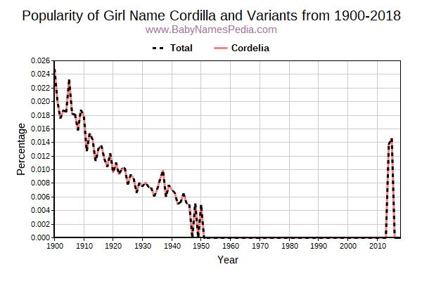 Variant Popularity Trend  for Cordilla  from 1900 to 2015