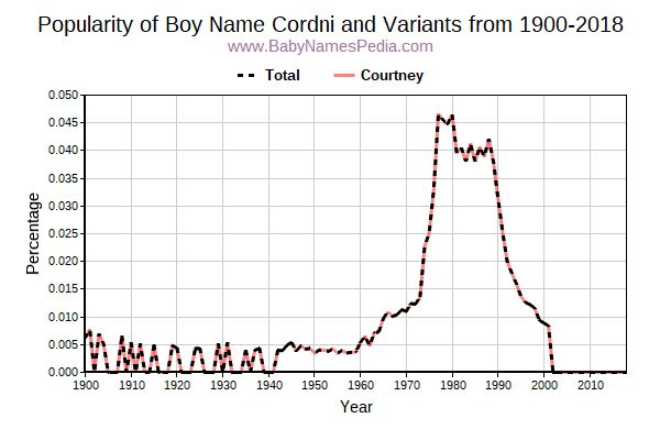Variant Popularity Trend  for Cordni  from 1900 to 2017