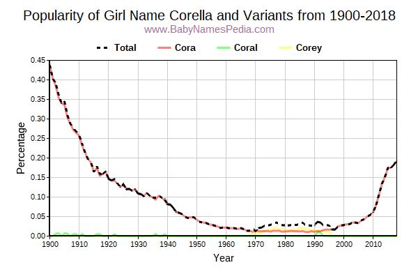 Variant Popularity Trend  for Corella  from 1900 to 2017