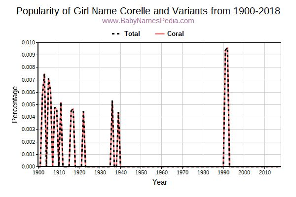 Variant Popularity Trend  for Corelle  from 1900 to 2016