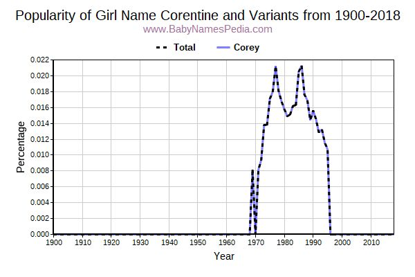 Variant Popularity Trend  for Corentine  from 1900 to 2018