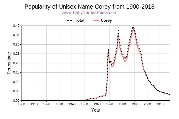 Unisex Popularity Trend  for Corey  from 1900 to 2015