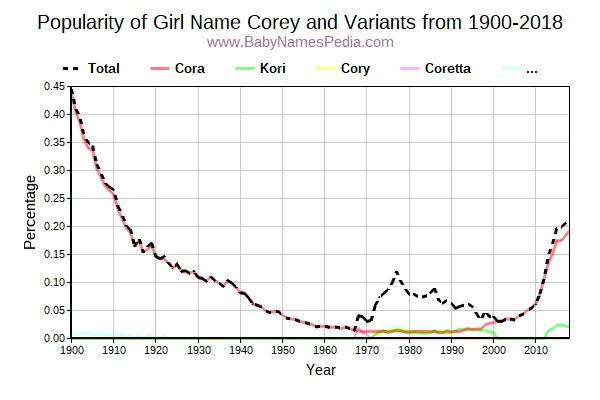 Variant Popularity Trend  for Corey  from 1900 to 2016