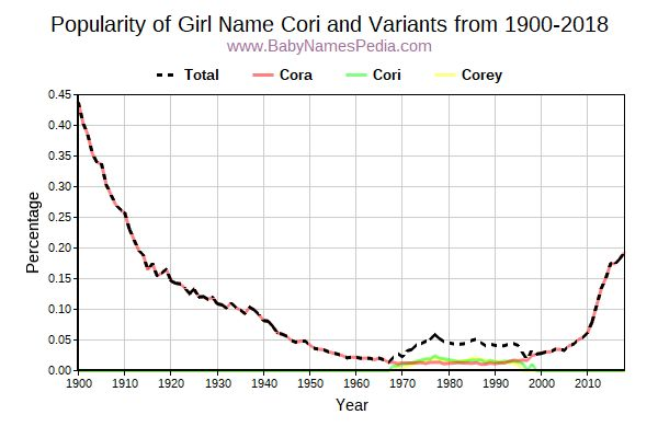 Variant Popularity Trend  for Cori  from 1900 to 2018