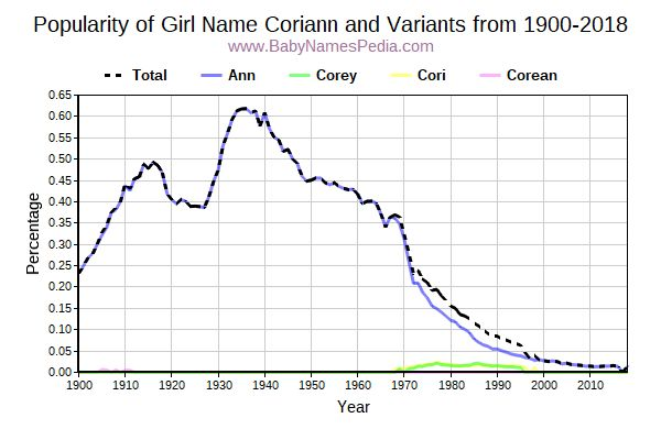 Variant Popularity Trend  for Coriann  from 1900 to 2016