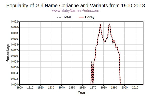 Variant Popularity Trend  for Corianne  from 1900 to 2017