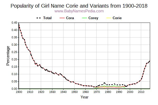 Variant Popularity Trend  for Corie  from 1900 to 2018