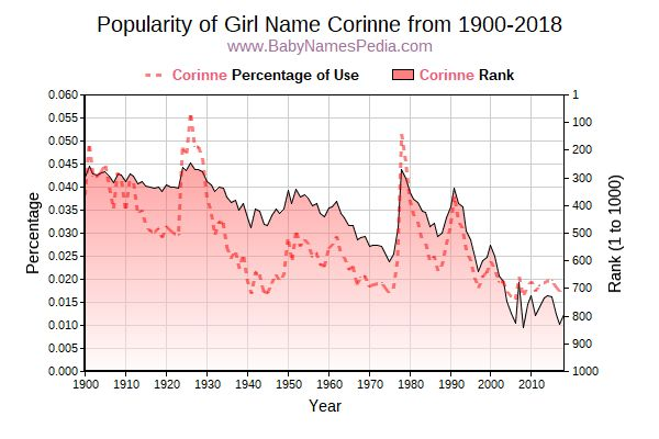 Popularity Trend  for Corinne  from 1900 to 2016
