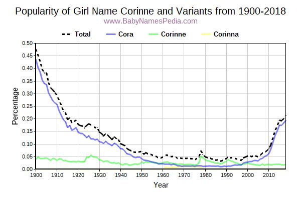 Variant Popularity Trend  for Corinne  from 1900 to 2016