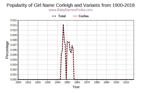 Variant Popularity Trend  for Corleigh  from 1900 to 2017