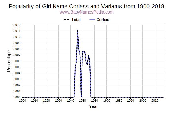 Variant Popularity Trend  for Corless  from 1900 to 2018