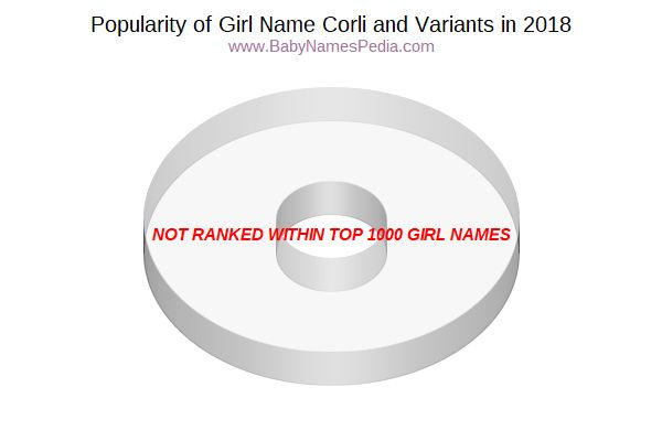 Variant Popularity Chart  for Corli  in 2018