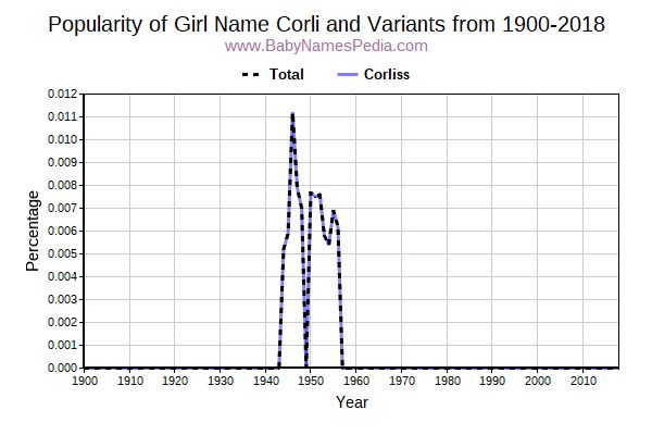 Variant Popularity Trend  for Corli  from 1900 to 2018