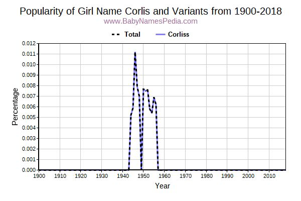 Variant Popularity Trend  for Corlis  from 1900 to 2018