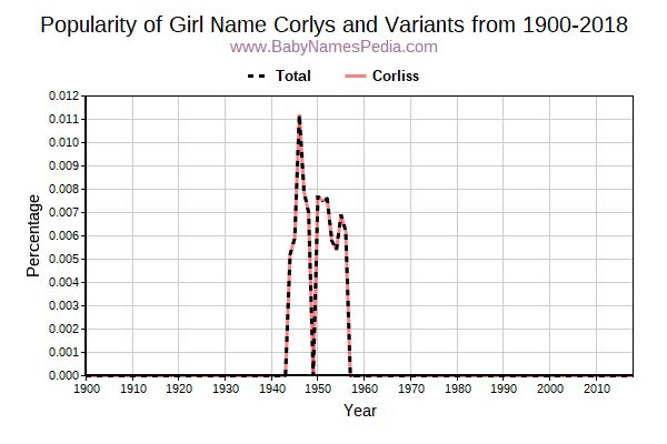 Variant Popularity Trend  for Corlys  from 1900 to 2018