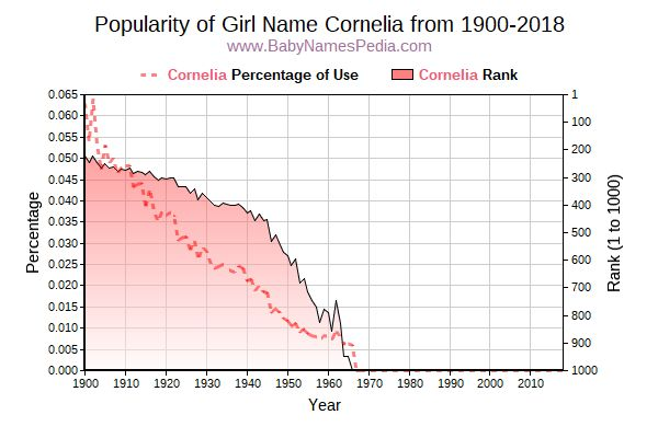 Popularity Trend  for Cornelia  from 1900 to 2015