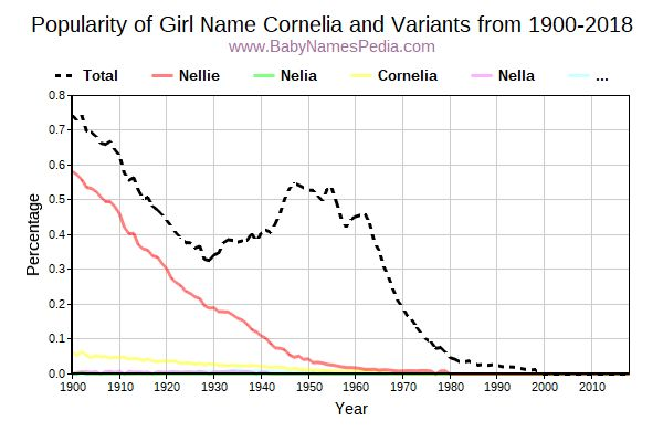 Variant Popularity Trend  for Cornelia  from 1900 to 2015