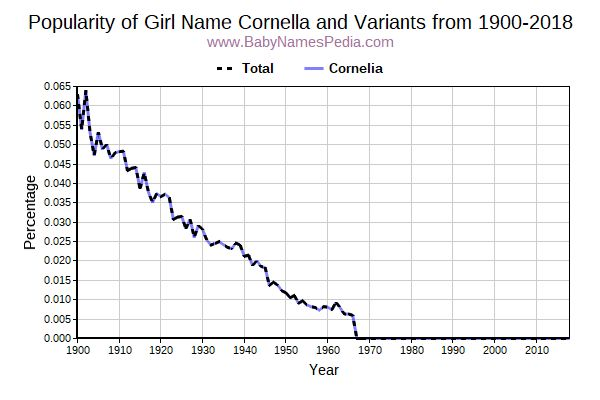 Variant Popularity Trend  for Cornella  from 1900 to 2017