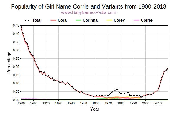Variant Popularity Trend  for Corrie  from 1900 to 2017