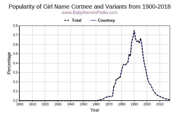 Variant Popularity Trend  for Cortnee  from 1900 to 2018