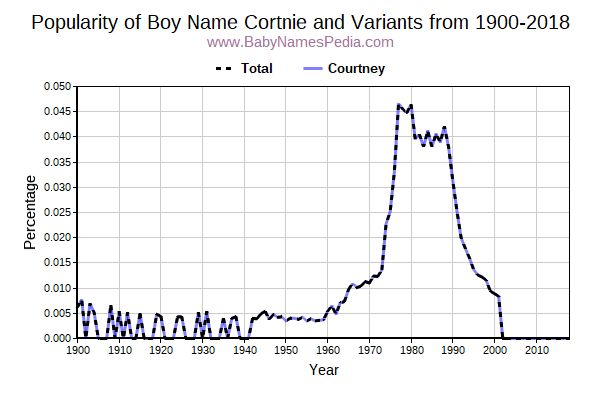 Variant Popularity Trend  for Cortnie  from 1900 to 2018