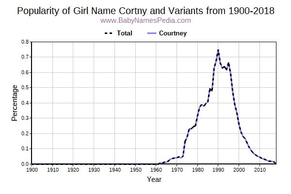 Variant Popularity Trend  for Cortny  from 1900 to 2017