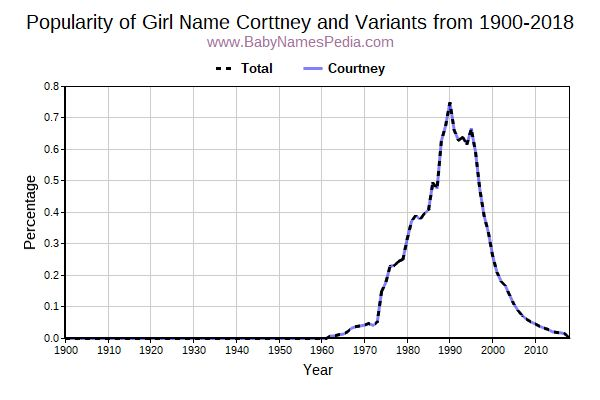 Variant Popularity Trend  for Corttney  from 1900 to 2018