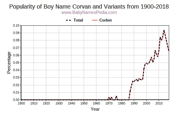 Variant Popularity Trend  for Corvan  from 1900 to 2018