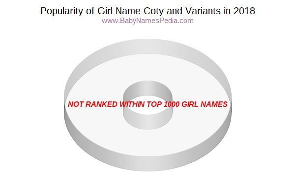 Variant Popularity Chart  for Coty  in 2017