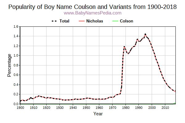 Variant Popularity Trend  for Coulson  from 1900 to 2015