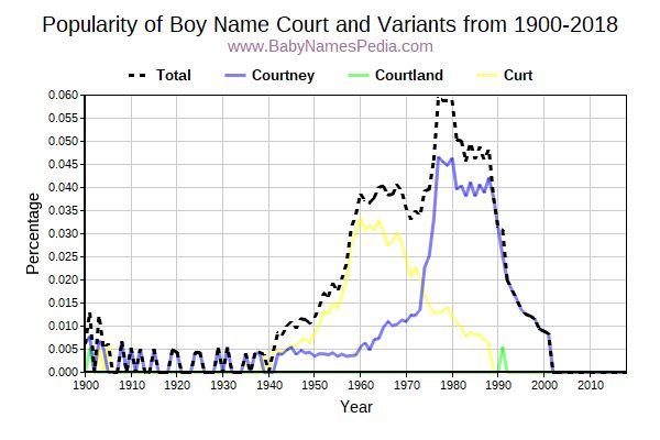Variant Popularity Trend  for Court  from 1900 to 2017