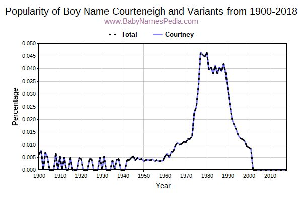 Variant Popularity Trend  for Courteneigh  from 1900 to 2017