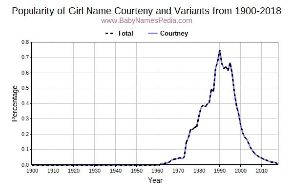 Variant Popularity Trend  for Courteny  from 1900 to 2018