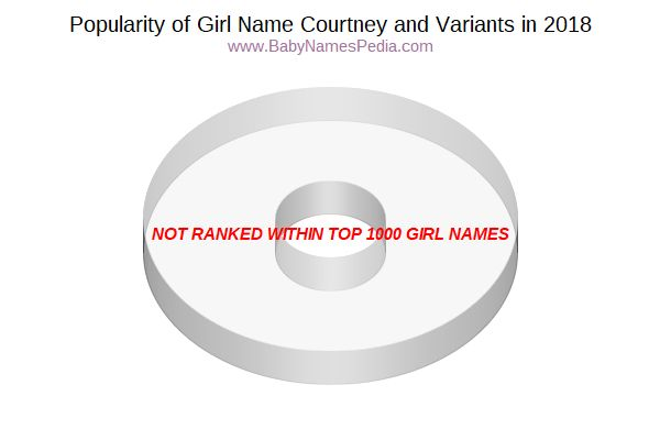 Variant Popularity Chart  for Courtney  in 2018