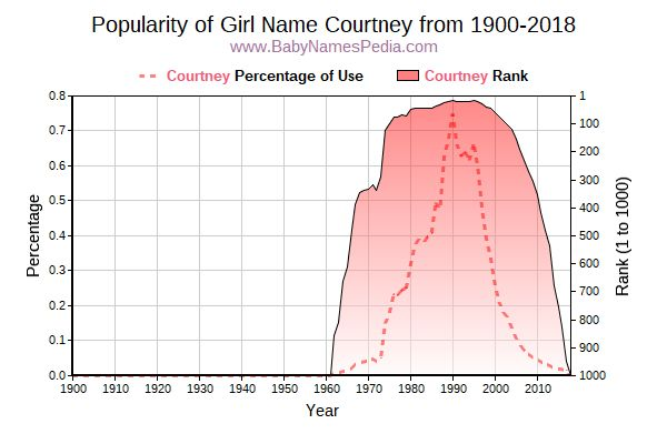 Popularity Trend  for Courtney  from 1900 to 2018