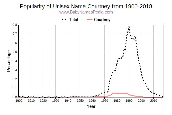 Unisex Popularity Trend  for Courtney  from 1900 to 2018