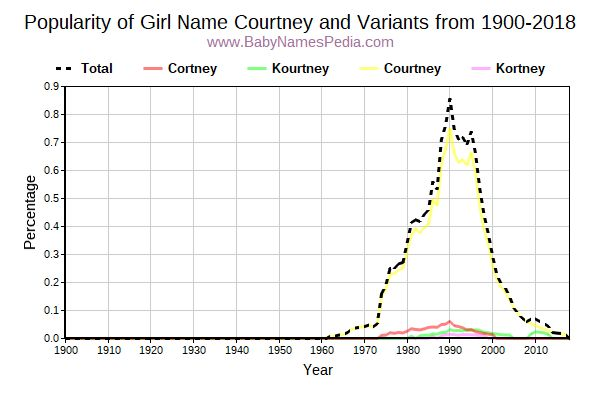 Variant Popularity Trend  for Courtney  from 1900 to 2018
